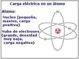 Carga Electrica Fisica